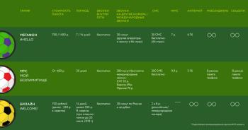 Обзор тарифов сотовой связи для тех, кто поедет на ЧМ-2018 - Инфографика_2.png