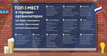 ТОП 5 мест в городах-организаторах, где будут проходить онлайн трансляции ЧМ - FX6QP3R39-s.jpg
