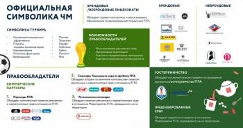 Что относится к официальной символике чемпионата 2018, кто является ее правообладателями, в чем заключаются эти права? - FIFA_9.jpg