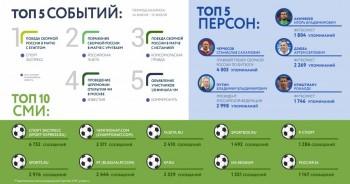 к каким персонам и событиям российские СМИ проявили наибольший интерес во время проведения ЧМ-2018 - FIFA_11.jpg