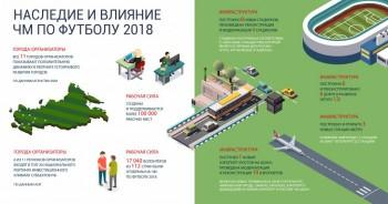 Изменения в инфраструктуре и рабочих местах после ЧМ2018 - FIFA_5.2.jpg